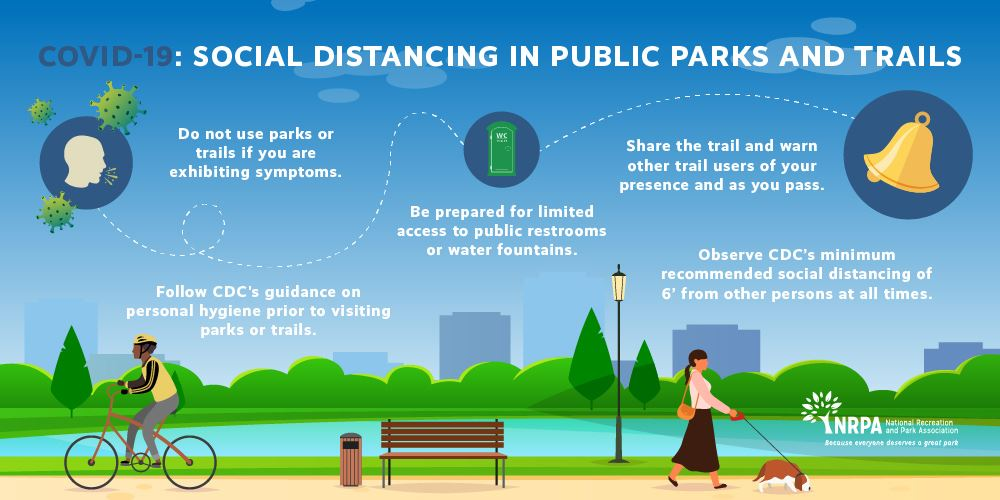 Social distancing while using parks and trails